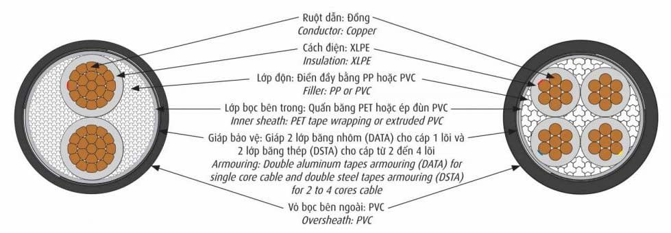 Cáp CADIVI CVV/DATA & CVV/DSTA 0,6/1kV - Cáp Điện Hạ Thế