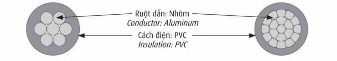 Cáp Điện CADIVI AV 0,6/1kV - Cáp Nhôm Hạ Thế