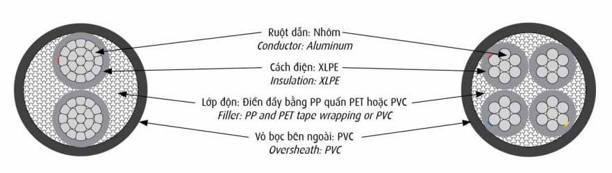 Cáp Điện CADIVI AXV 0,6/1kV - Cáp Nhôm Hạ Thế