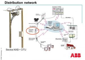 LBS SF6 Khí Entec - ABB cho Công Trình